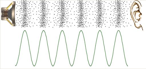 Tìm hiểu âm thanh. Âm hình là gì ?
